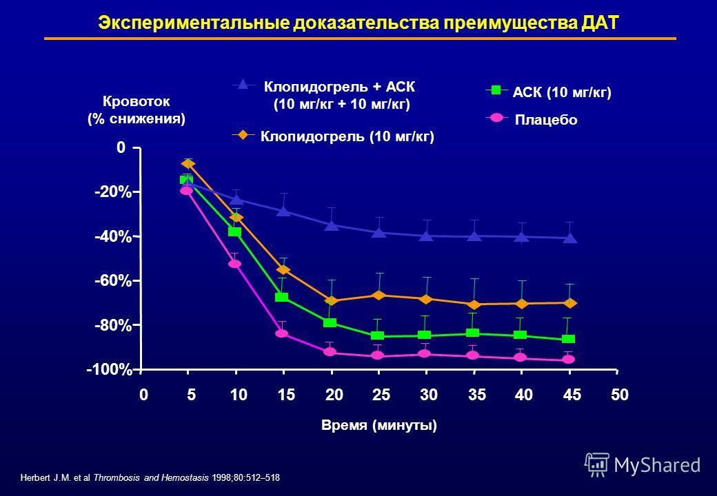Herbert J.M. et al Thrombosis and Hemostasis 1998;80:512–518 Экспериментальные доказательства преимущества ДАТ