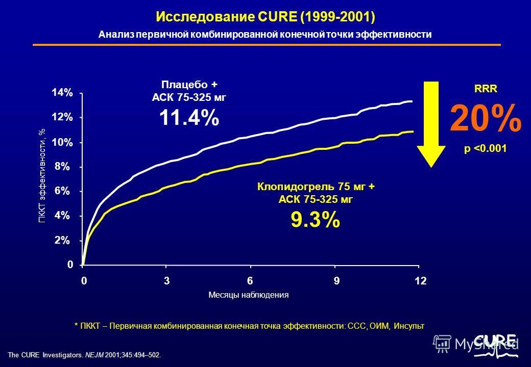 The CURE Investigators. NEJM 2001;345:494–502. RRR 20% p