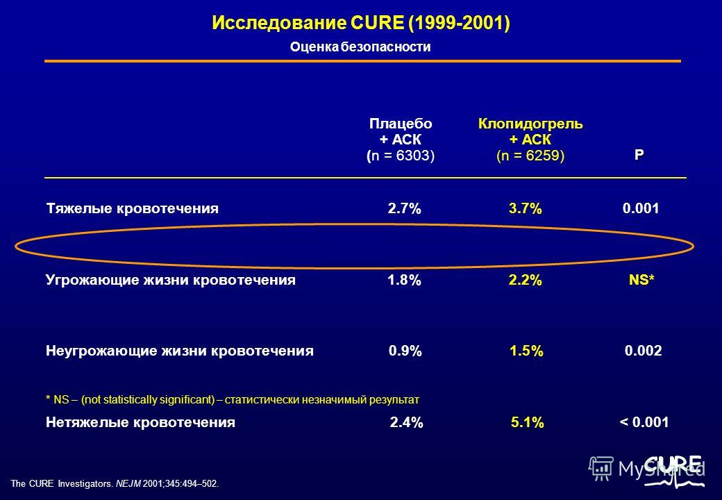 Плацебо + АСК (n = 6303) Клопидогрель + АСК (n = 6259) Тяжелые кровотечения 2.7% 3.7% 0.001 Угрожающие жизни кровотечения 1.8% 2.2% NS* Неугрожающие жизни кровотечения 0.9% 1.5% 0.002 Нетяжелые кровотечения 2.4% 5.1% < 0.001 P Оценка безопасности Исс
