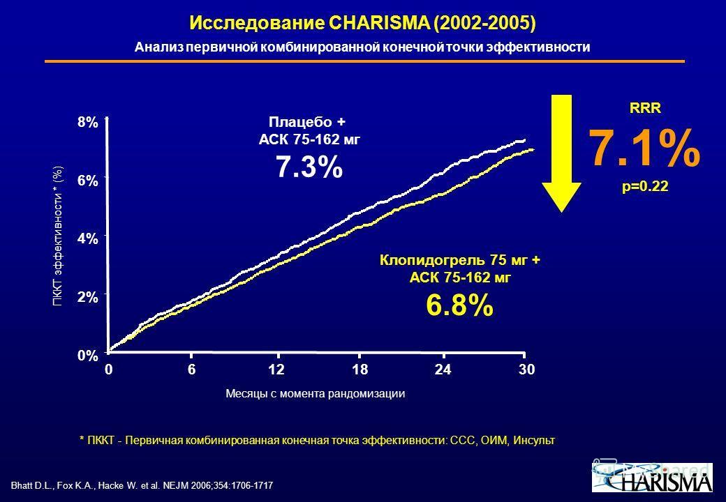 Bhatt D.L., Fox K.A., Hacke W. et al. NEJM 2006;354:1706-1717 Анализ первичной комбинированной конечной точки эффективности Исследование CHARISMA (2002-2005) RRR 7.1% р=0.22 Плацебо + АСК 75-162 мг 7.3% Клопидогрель 75 мг + АСК 75-162 мг 6.8% Месяцы