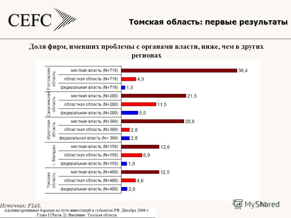 CEFC 13 Томская область: первые результаты Доля фирм, имевших проблемы с органами власти, ниже, чем в других регионах Источник: FIAS,