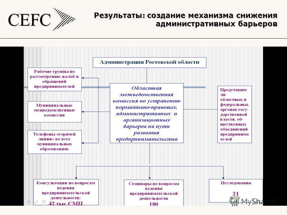 CEFC 17 Результаты: создание механизма снижения административных барьеров