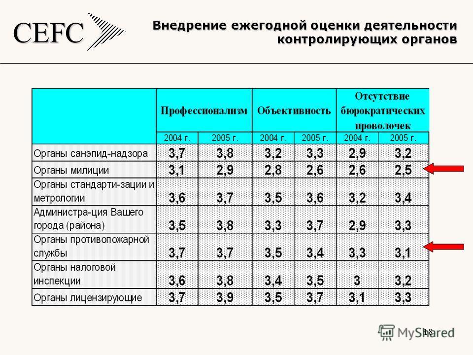 CEFC 18 Внедрение ежегодной оценки деятельности контролирующих органов
