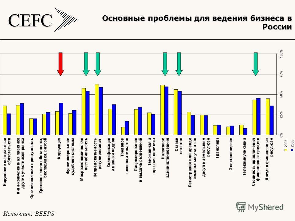 CEFC 4 Основные проблемы для ведения бизнеса в России Источник: BEEPS