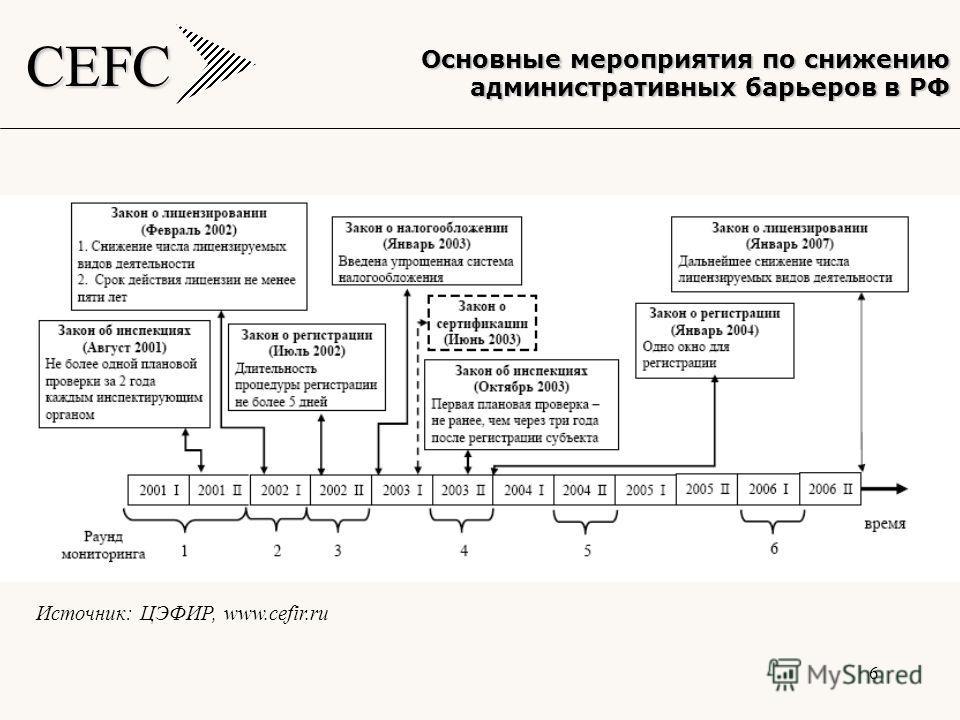 CEFC 6 Основные мероприятия по снижению административных барьеров в РФ Источник: ЦЭФИР, www.cefir.ru