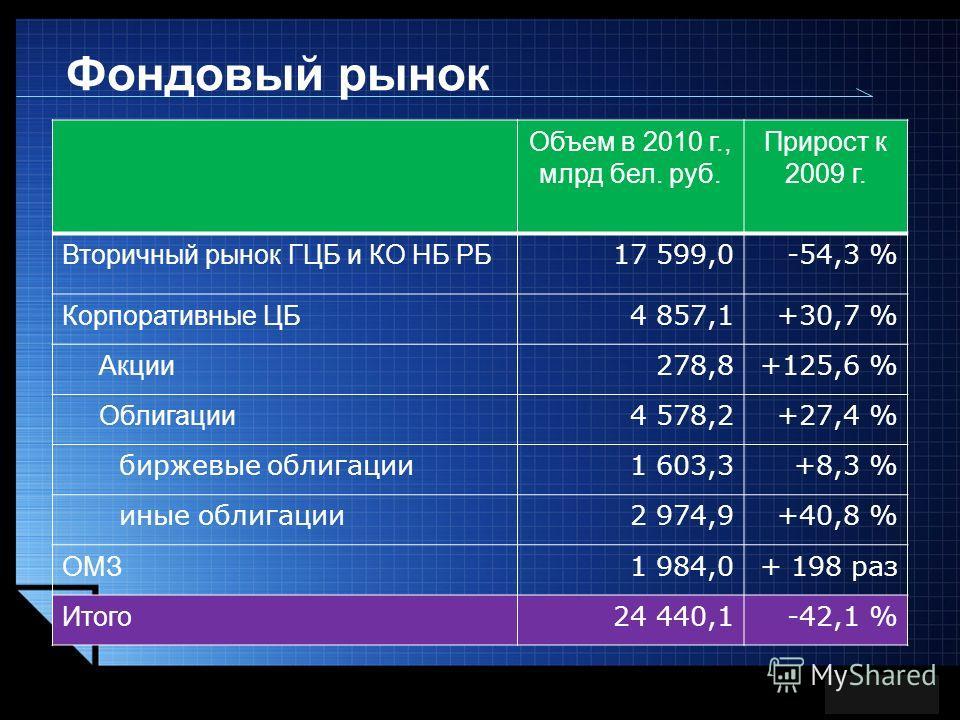 LOGO Объем в 2010 г., млрд бел. руб. Прирост к 2009 г. Вторичный рынок ГЦБ и КО НБ РБ 17 599,0-54,3 % Корпоративные ЦБ 4 857,1+30,7 % Акции 278,8+125,6 % Облигации 4 578,2+27,4 % биржевые облигации1 603,3+8,3 % иные облигации2 974,9+40,8 % ОМЗ 1 984,