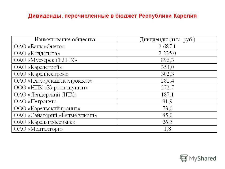 Дивиденды, перечисленные в бюджет Республики Карелия