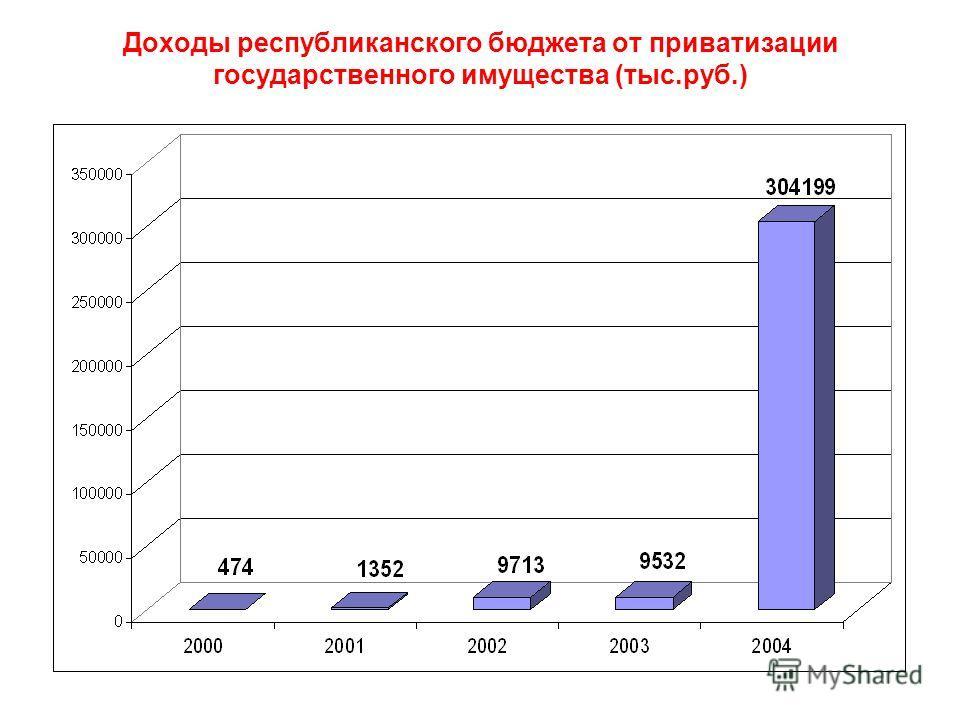 Доходы республиканского бюджета от приватизации государственного имущества (тыс.руб.)