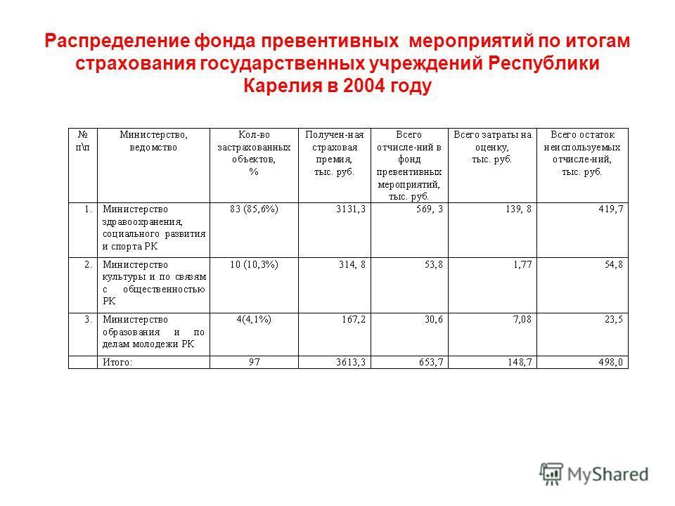 Распределение фонда превентивных мероприятий по итогам страхования государственных учреждений Республики Карелия в 2004 году