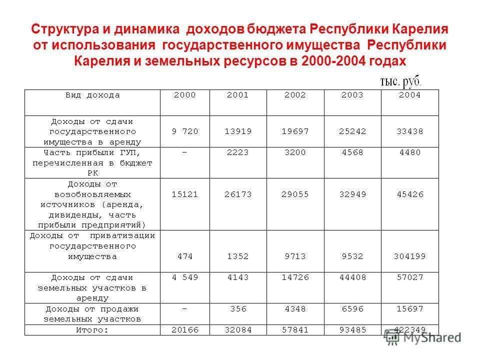 Структура и динамика доходов бюджета Республики Карелия от использования государственного имущества Республики Карелия и земельных ресурсов в 2000-2004 годах