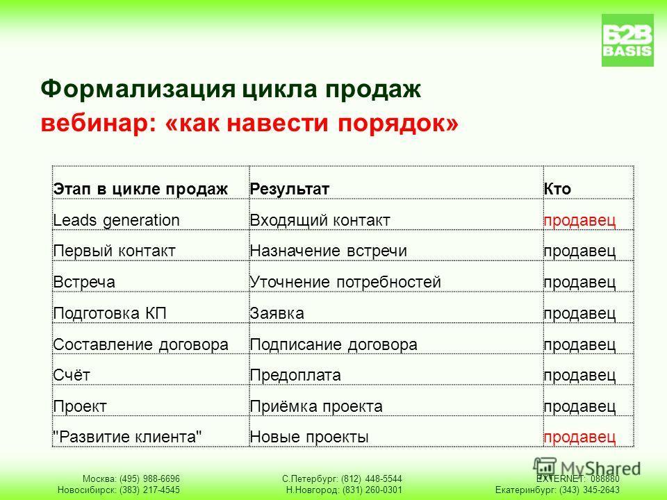 Формализация цикла продаж вебинар: «как навести порядок» Москва: (495) 988-6696 Новосибирск: (383) 217-4545 С.Петербург: (812) 448-5544 Н.Новгород: (831) 260-0301 EXTERNET: 088880 Екатеринбург: (343) 345-2643 Этап в цикле продажРезультатКто Leads gen