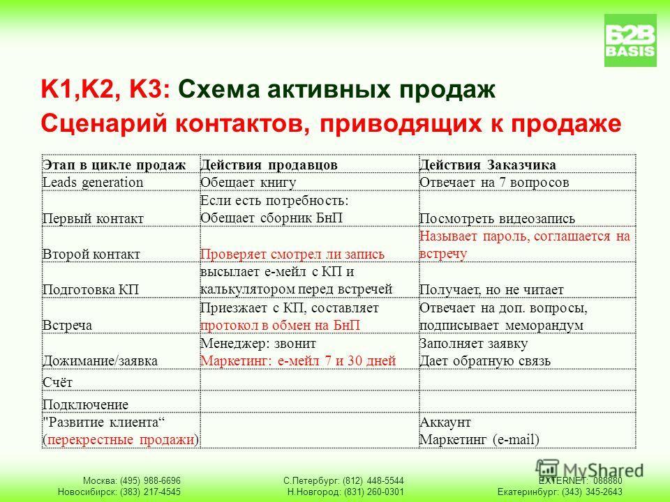 K1,K2, K3: Схема активных продаж Сценарий контактов, приводящих к продаже Москва: (495) 988-6696 Новосибирск: (383) 217-4545 С.Петербург: (812) 448-5544 Н.Новгород: (831) 260-0301 EXTERNET: 088880 Екатеринбург: (343) 345-2643 Этап в цикле продажДейст