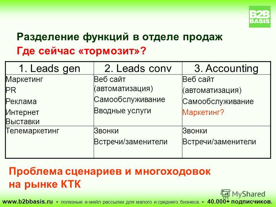 www.b2bbasis.ru - полезные е-мейл рассылки для малого и среднего бизнеса. - 40.000+ подписчиков. Разделение функций в отделе продаж Где сейчас «тормозит»? 1. Leads gen2. Leads conv3. Accounting Маркетинг PR Реклама Интернет Выставки Веб сайт (автомат