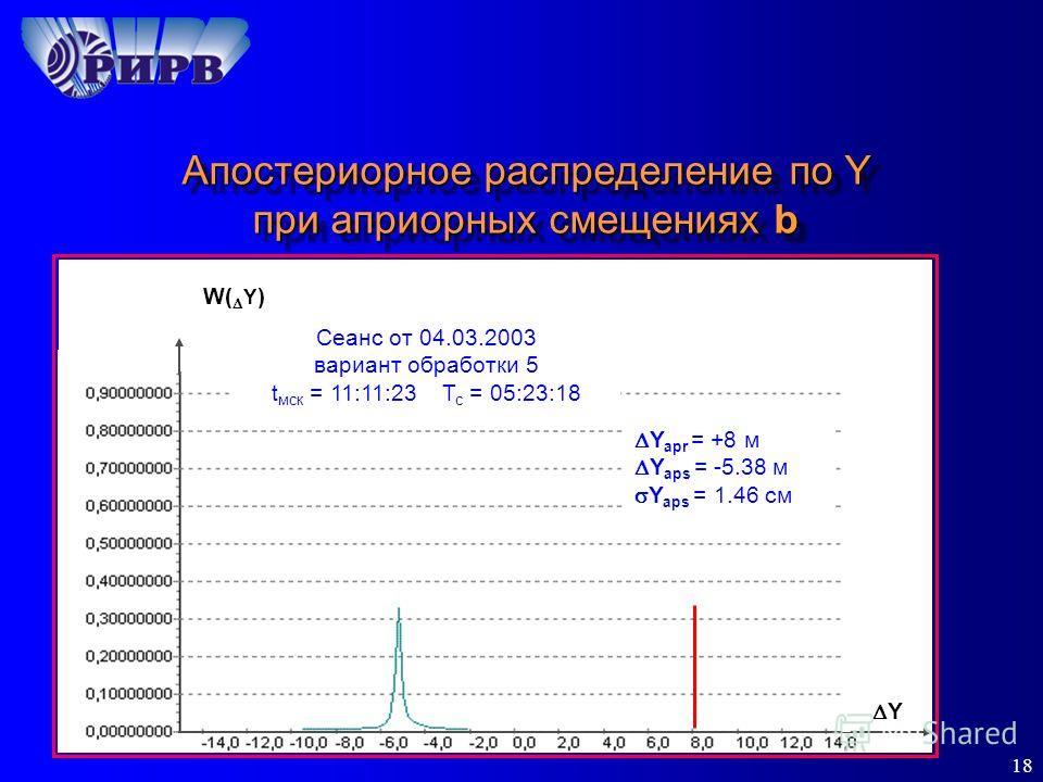 18 Апостериорное распределение по Y при априорных смещениях b Y Y apr = +8 м Y aps = -5.38 м Y aps = 1.46 см W( Y ) Сеанс от 04.03.2003 вариант обработки 5 t мск = 11:11:23 Т с = 05:23:18