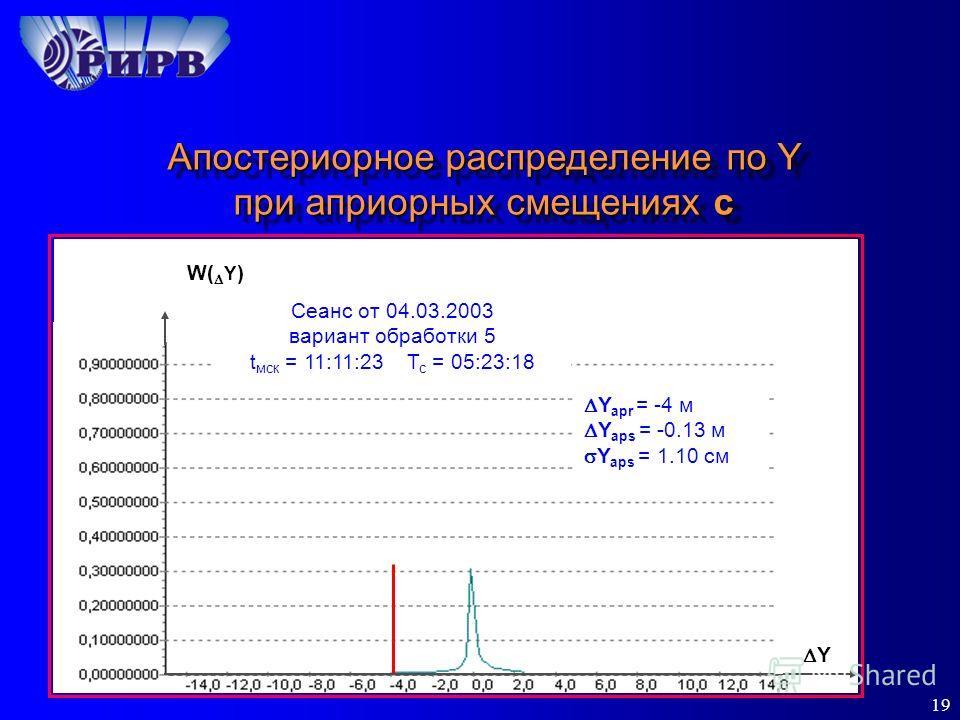 19 Апостериорное распределение по Y при априорных смещениях c Y Y apr = -4 м Y aps = -0.13 м Y aps = 1.10 см W( Y ) Сеанс от 04.03.2003 вариант обработки 5 t мск = 11:11:23 Т с = 05:23:18