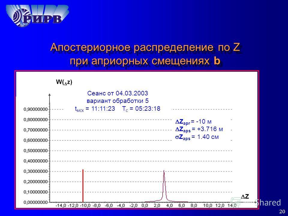 20 Апостериорное распределение по Z при априорных смещениях b Z Z apr = -10 м Z aps = +3.716 м Z aps = 1.40 см W( z ) Сеанс от 04.03.2003 вариант обработки 5 t мск = 11:11:23 Т с = 05:23:18