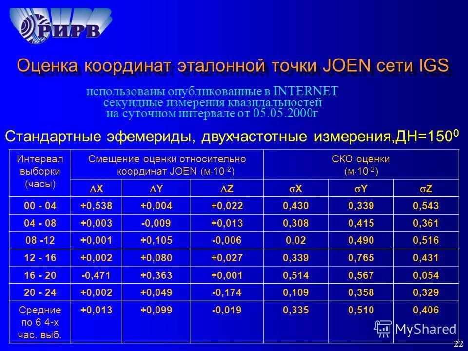 22 Оценка координат эталонной точки JOEN сети IGS использованы опубликованные в INTERNET секундные измерения квазидальностей на суточном интервале от 05.05.2000г Стандартные эфемериды, двухчастотные измерения,ДН=150 0 Интервал выборки (часы) Смещение