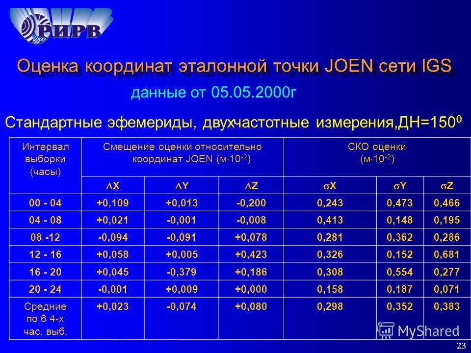23 Оценка координат эталонной точки JOEN сети IGS данные от 05.05.2000г Стандартные эфемериды, двухчастотные измерения,ДН=150 0 Интервал выборки (часы) Смещение оценки относительно координат JOEN (м 10 -2 ) СКО оценки (м 10 -2 ) X Y Z X Y Z 00 - 04+0