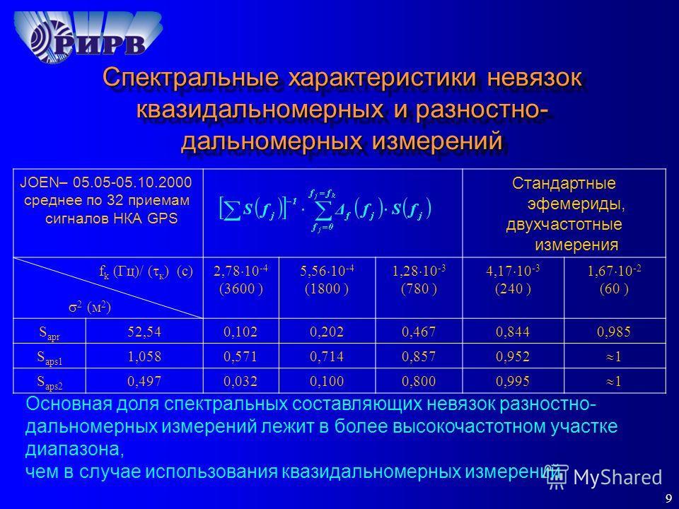 9 JOEN– 05.05-05.10.2000 среднее по 32 приемам сигналов НКА GPS Стандартные эфемериды, двухчастотные измерения f k (Гц)/ ( к ) (с) 2 (м 2 ) 2,78 10 -4 (3600 ) 5,56 10 -4 (1800 ) 1,28 10 -3 (780 ) 4,17 10 -3 (240 ) 1,67 10 -2 (60 ) S apr 52,540,1020,2