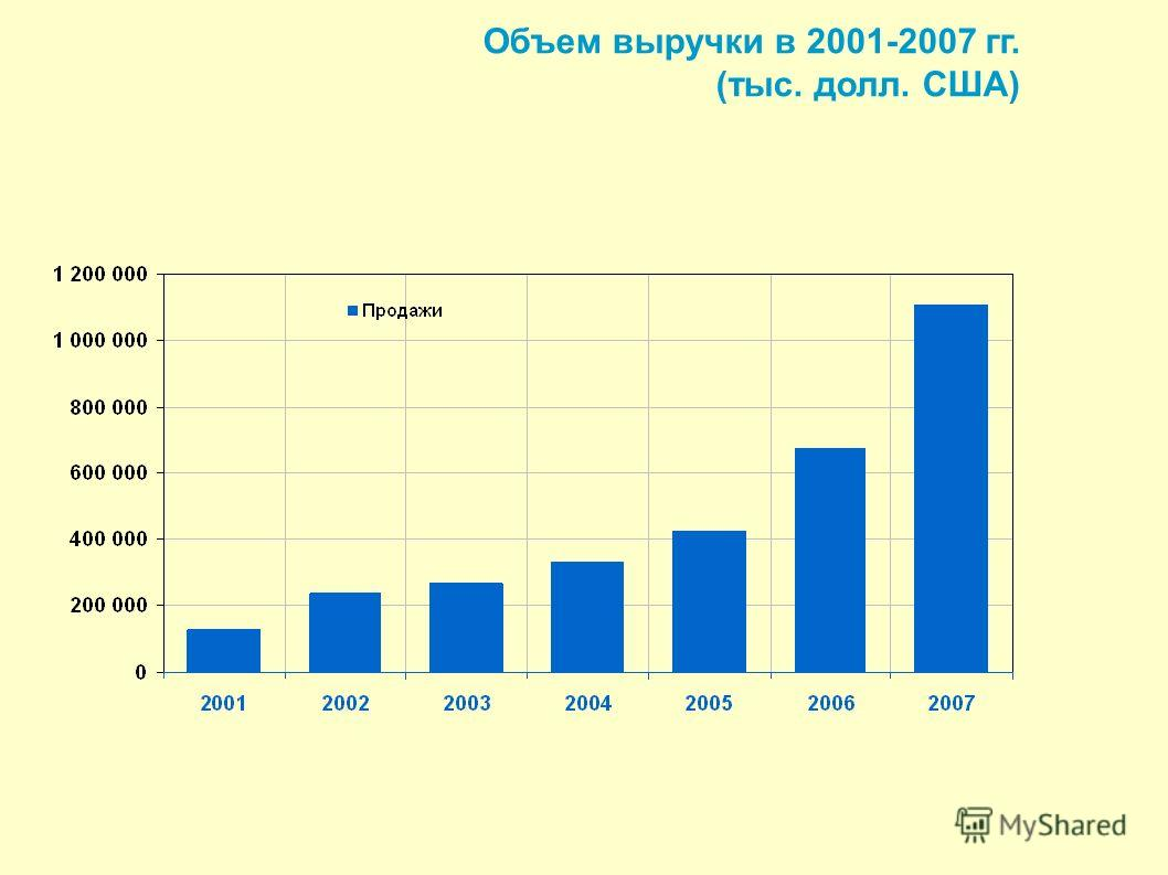 Объем выручки в 2001-2007 гг. (тыс. долл. США)