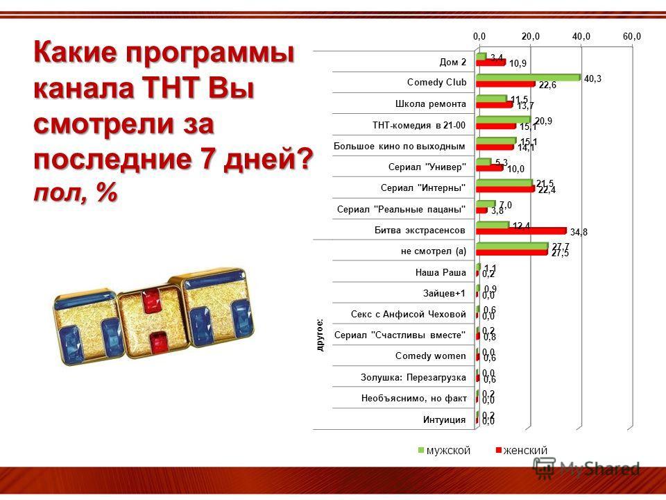Какие программы канала ТНТ Вы смотрели за последние 7 дней? пол, %