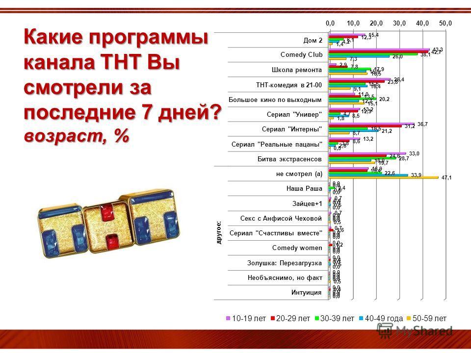Какие программы канала ТНТ Вы смотрели за последние 7 дней? возраст, %
