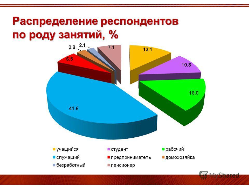 Распределение респондентов по роду занятий, %