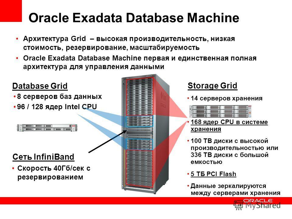 Oracle Exadata Database Machine Архитектура Grid – высокая производительность, низкая стоимость, резервирование, масштабируемость Oracle Exadata Database Machine первая и единственная полная архитектура для управления данными Database Grid 8 серверов