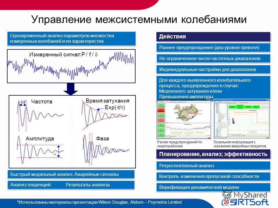 Управление межсистемными колебаниями 1/F MODE FREQUENCY MODE AMPLITUDE A MODE DECAY TIME EXP(-t/ ) MODE PHASE Частота Амплитуда Время затухания Фаза Exp(-t/ ) Измеренный сигнал P / f / Одновременный анализ параметров множества измеренных колебаний и