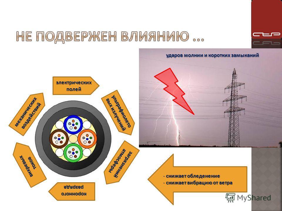 электрических полей коронного разряда ультрафиолето вых излучений механических воздействий загрязнений атмосферы вихревых токов - снижает обледенение - снижает вибрацию от ветра ударов молнии и коротких замыканий