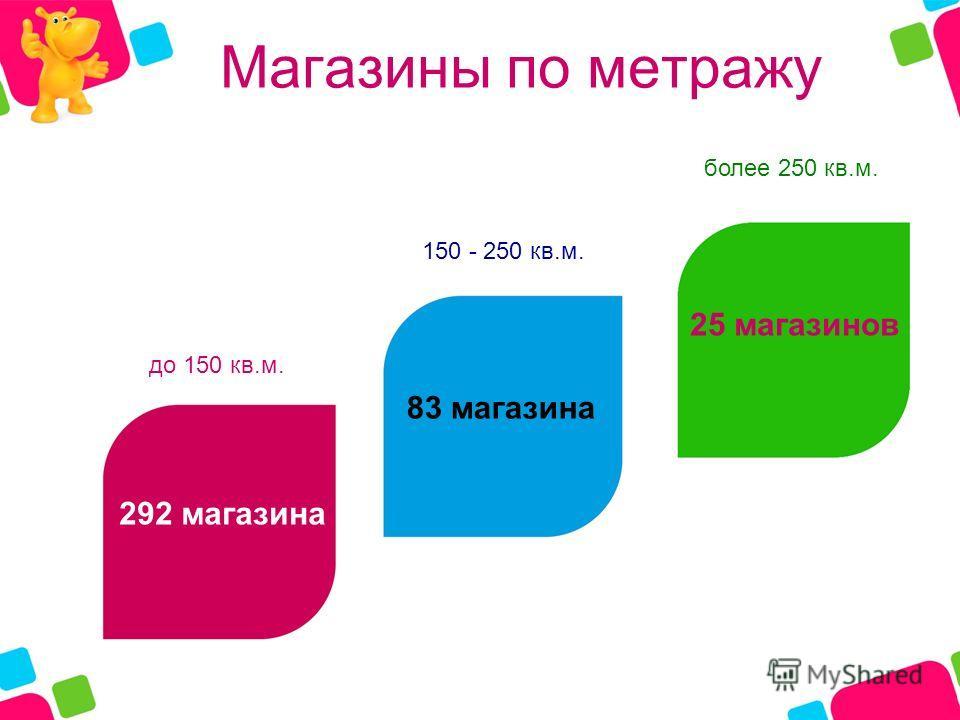 Магазины по метражу до 150 кв.м. 150 - 250 кв.м. более 250 кв.м. 25 магазинов 292 магазина 83 магазина