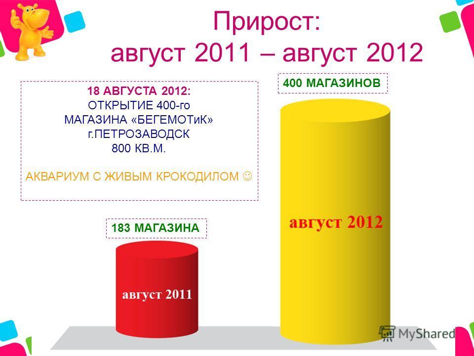 Прирост: август 2011 – август 2012 183 МАГАЗИНА 400 МАГАЗИНОВ 18 АВГУСТА 2012: ОТКРЫТИЕ 400-го МАГАЗИНА «БЕГЕМОТиК» г.ПЕТРОЗАВОДСК 800 КВ.М. АКВАРИУМ С ЖИВЫМ КРОКОДИЛОМ