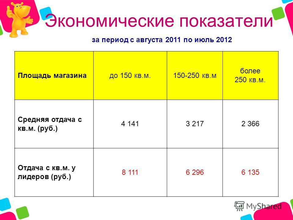 Экономические показатели Площадь магазинадо 150 кв.м.150-250 кв.м более 250 кв.м. Средняя отдача с кв.м. (руб.) 4 1413 2172 366 Отдача с кв.м. у лидеров (руб.) 8 1116 2966 135 за период с августа 2011 по июль 2012