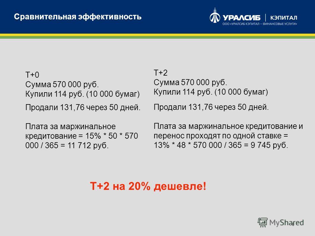 8 Сравнительная эффективность Т+0 Сумма 570 000 руб. Купили 114 руб. (10 000 бумаг) Продали 131,76 через 50 дней. Плата за маржинальное кредитование = 15% * 50 * 570 000 / 365 = 11 712 руб. Т+2 Сумма 570 000 руб. Купили 114 руб. (10 000 бумаг) Продал