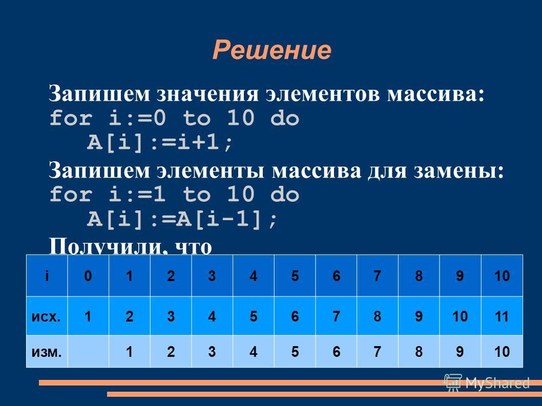 Решение Запишем значения элементов массива: for i:=0 to 10 do A[i]:=i+1; Запишем элементы массива для замены: for i:=1 to 10 do A[i]:=A[i-1]; Получили, что i 012345678910 исх.1234567891011 изм.12345678910