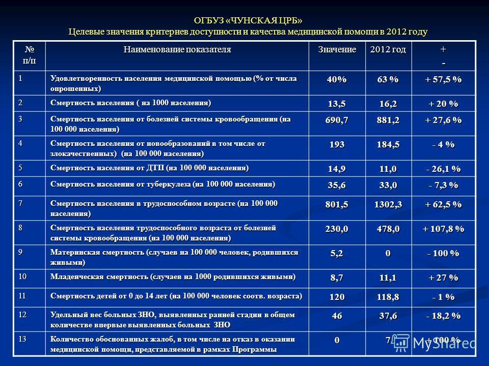 ОГБУЗ «ЧУНСКАЯ ЦРБ» Целевые значения критериев доступности и качества медицинской помощи в 2012 году п/п п/п Наименование показателя Значение 2012 год +- 1 Удовлетворенность населения медицинской помощью (% от числа опрошенных) 40% 63 % + 57,5 % 2 См