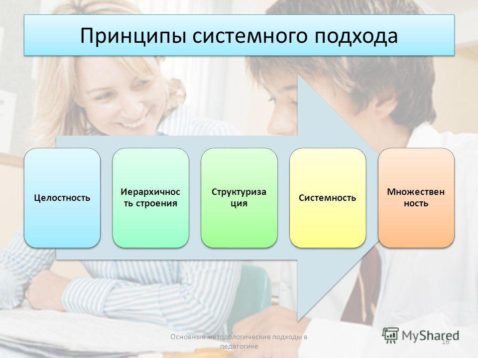 Принципы системного подхода Целостность Иерархичнос ть строения Структуриза ция Системность Множествен ность Основные методологические подходы в педагогике 16