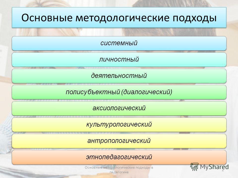 Основные методологические подходы системныйличностныйдеятельностныйполисубъектный (диалогический)аксиологическийкультурологическийантропологическийэтнопедагогический Основные методологические подходы в педагогике 2
