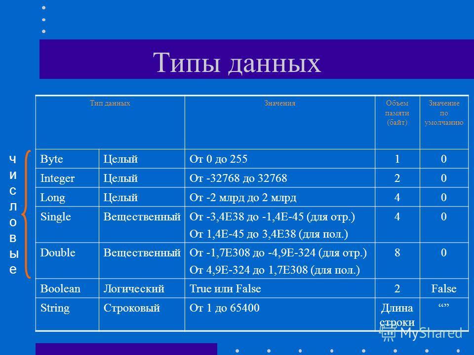 Типы данных Тип данныхЗначенияОбъем памяти (байт) Значение по умолчанию ByteЦелыйОт 0 до 25510 IntegerЦелыйОт -32768 до 3276820 LongЦелыйОт -2 млрд до 2 млрд40 SingleВещественныйОт -3,4Е38 до -1,4Е-45 (для отр.) От 1,4Е-45 до 3,4Е38 (для пол.) 40 Dou