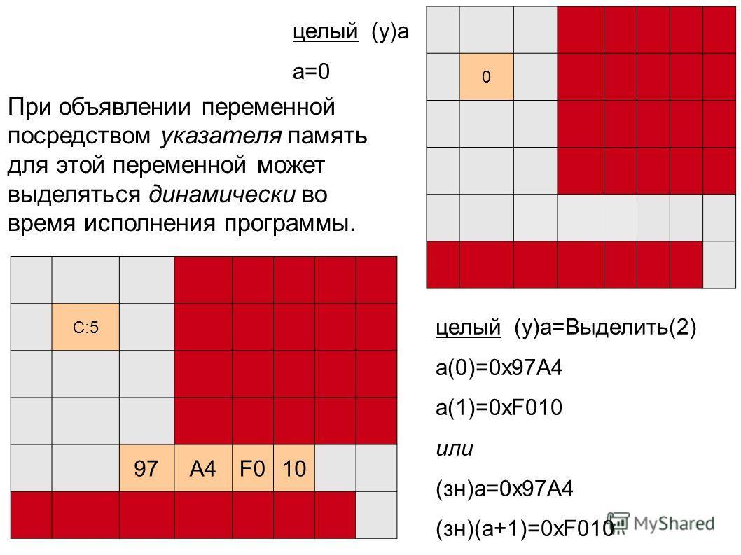 0 C:5 97A4F010 целый (у)a a=0 целый (у)a=Выделить(2) a(0)=0x97A4 a(1)=0xF010 или (зн)a=0x97A4 (зн)(a+1)=0xF010 При объявлении переменной посредством указателя память для этой переменной может выделяться динамически во время исполнения программы.