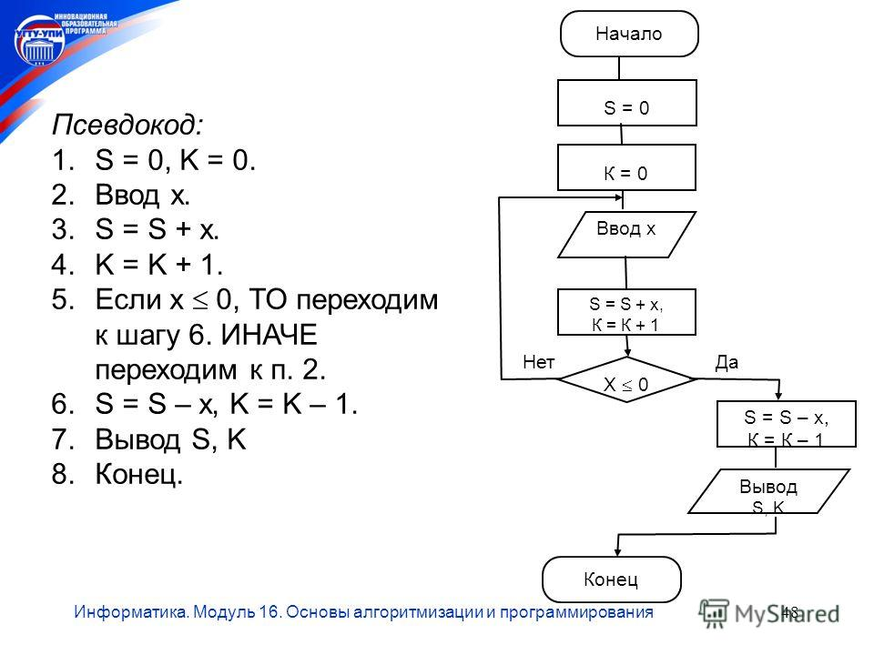 Информатика. Модуль 16. Основы алгоритмизации и программирования48 Вывод S, K Начало S = 0 Конец Ввод х Х 0 Нет S = S + х, К = К + 1 К = 0 Да S = S – х, К = К – 1 Псевдокод: 1.S = 0, K = 0. 2.Ввод х. 3.S = S + x. 4.K = K + 1. 5.Если х 0, ТО переходим