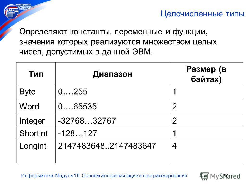 Информатика. Модуль 16. Основы алгоритмизации и программирования56 Целочисленные типы ТипДиапазон Размер (в байтах) Byte0….2551 Word0….655352 Integer-32768…327672 Shortint-128…1271 Longint2147483648..21474836474 Определяют константы, переменные и фун