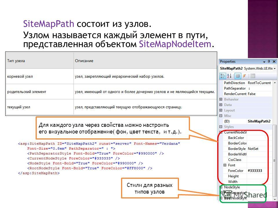 SiteMapPath состоит из узлов. Узлом называется каждый элемент в пути, представленная объектом SiteMapNodeItem. Стили для разных типов узлов Для каждого узла через свойства можно настроить его визуальное отображение( фон, цвет текста, и т.д.).