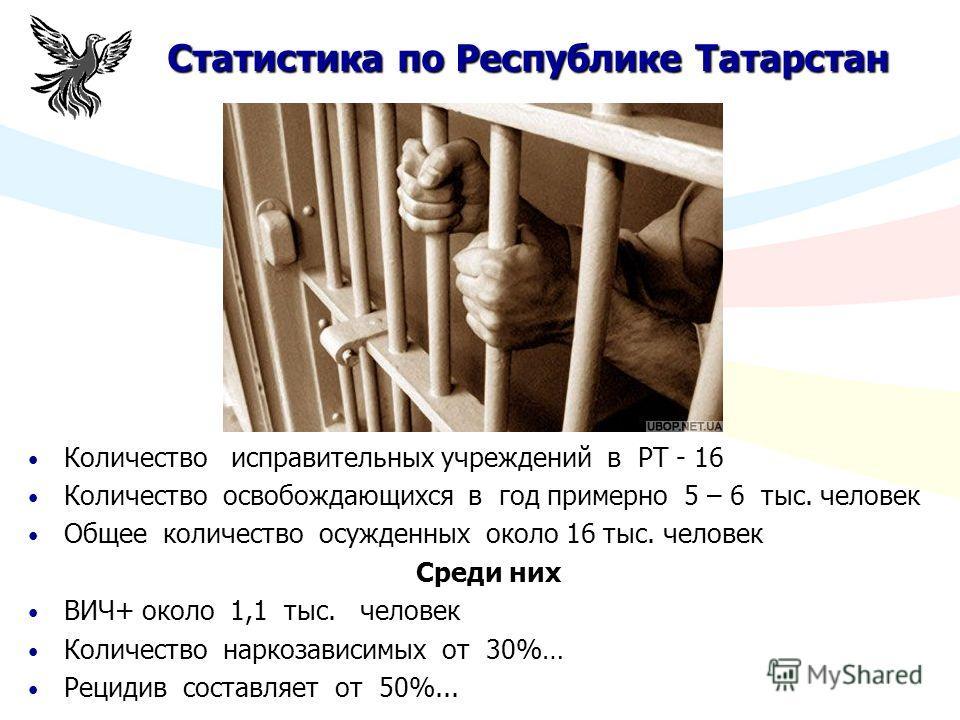 Статистика по Республике Татарстан Количество исправительных учреждений в РТ - 16 Количество освобождающихся в год примерно 5 – 6 тыс. человек Общее количество осужденных около 16 тыс. человек Среди них ВИЧ+ около 1,1 тыс. человек Количество наркозав