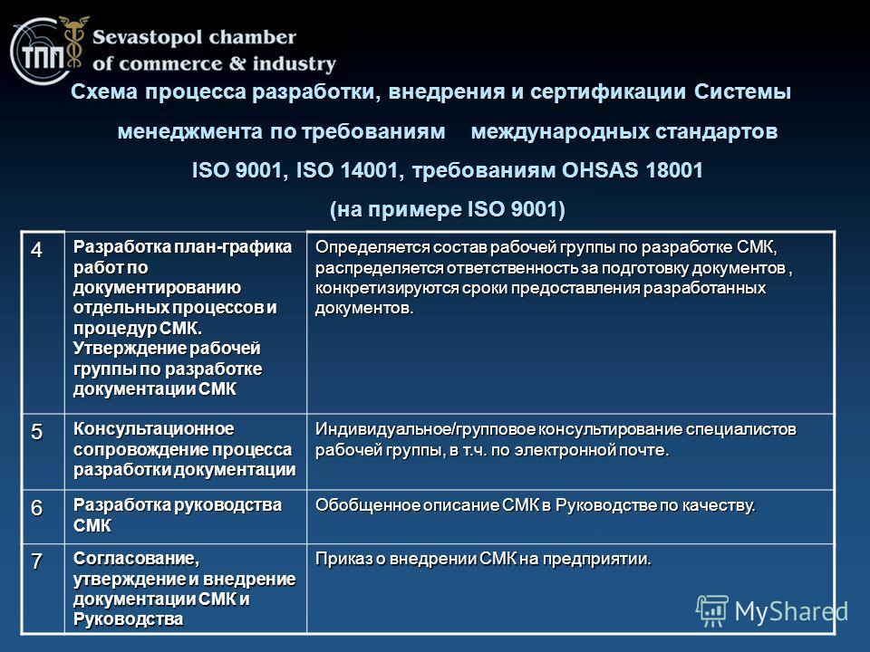 Схема процесса, внедрения и сертификации Системы менеджмента по требованиям международных стандартов ISO 9001, ISO 14001, требованиям OHSAS 18001 (на примере ISO 9001) Схема процесса разработки, внедрения и сертификации Системы менеджмента по требова
