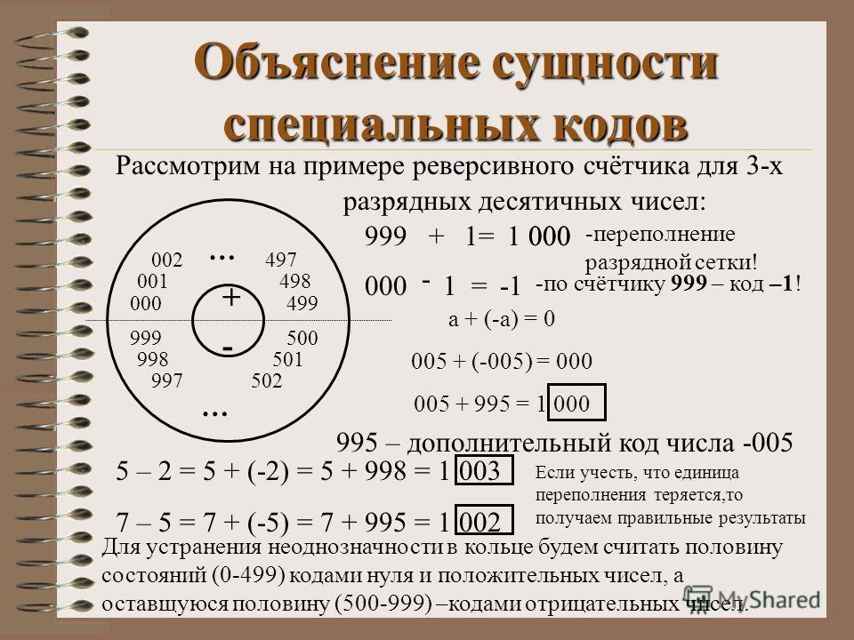 Объяснение сущности специальных кодов 000 999 001 002 499 498 497 500 501 502 998 997 … … - + Рассмотрим на примере реверсивного счётчика для 3-х разрядных десятичных чисел: 999+1=1000 -переполнение разрядной сетки! 000 - 1= -по счётчику 999 – код –1
