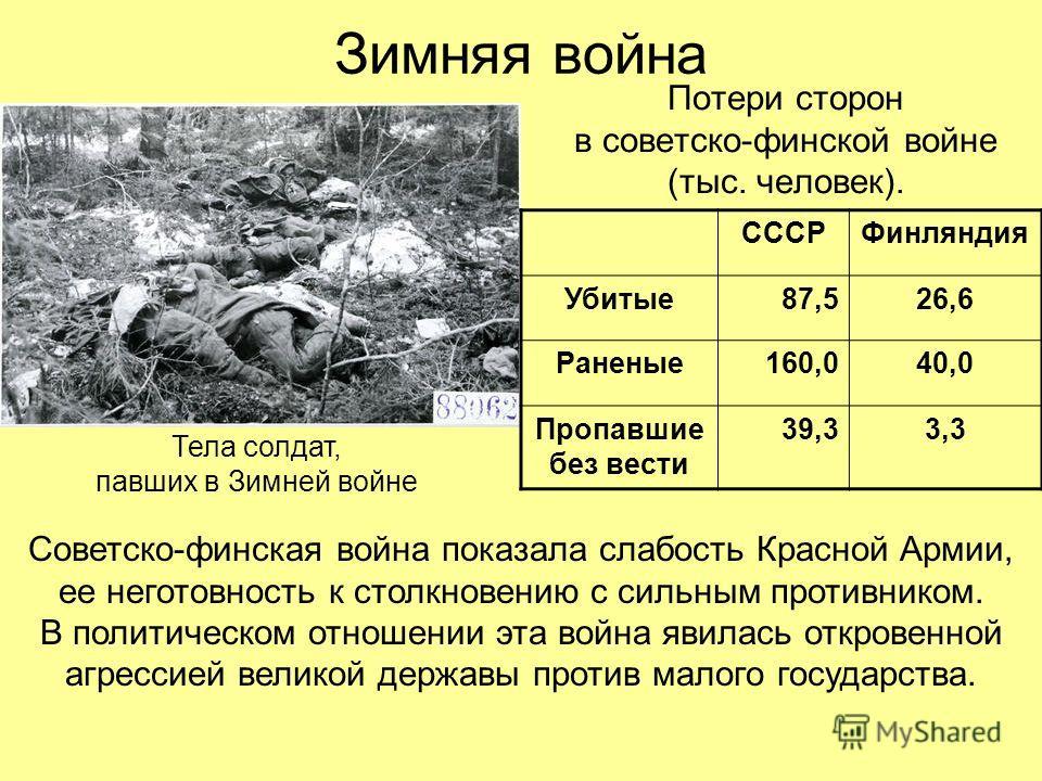 Зимняя война Потери сторон в советско-финской войне (тыс. человек). Тела солдат, павших в Зимней войне СССРФинляндия Убитые87,526,6 Раненые160,040,0 Пропавшие без вести 39,33,3 Советско-финская война показала слабость Красной Армии, ее неготовность к