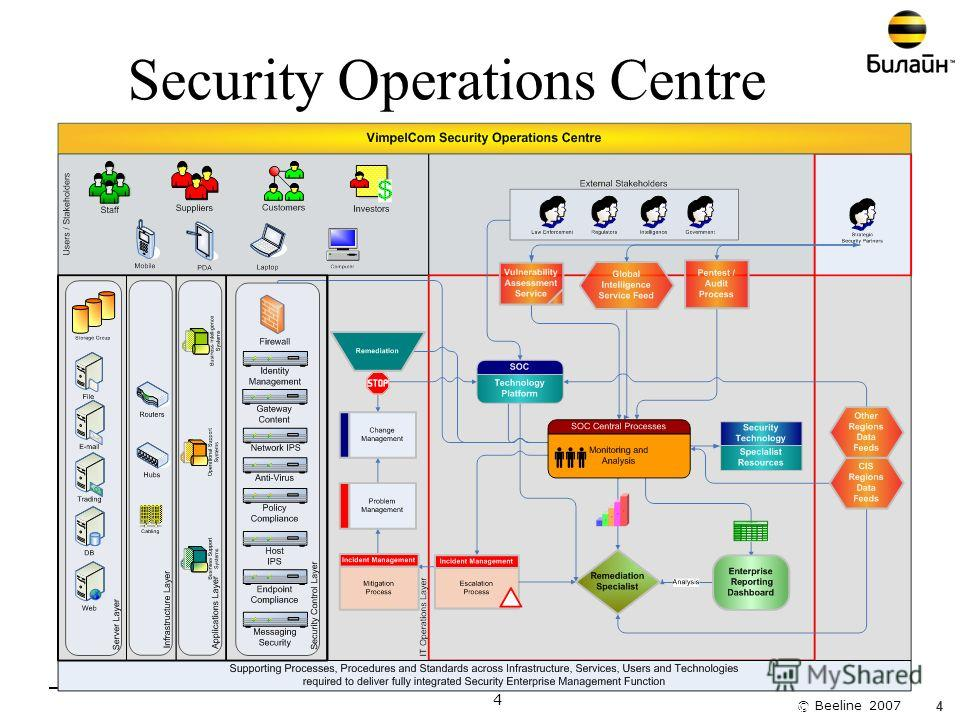 © Beeline 2007 4 Information Security Strategy4 Security Operations Centre