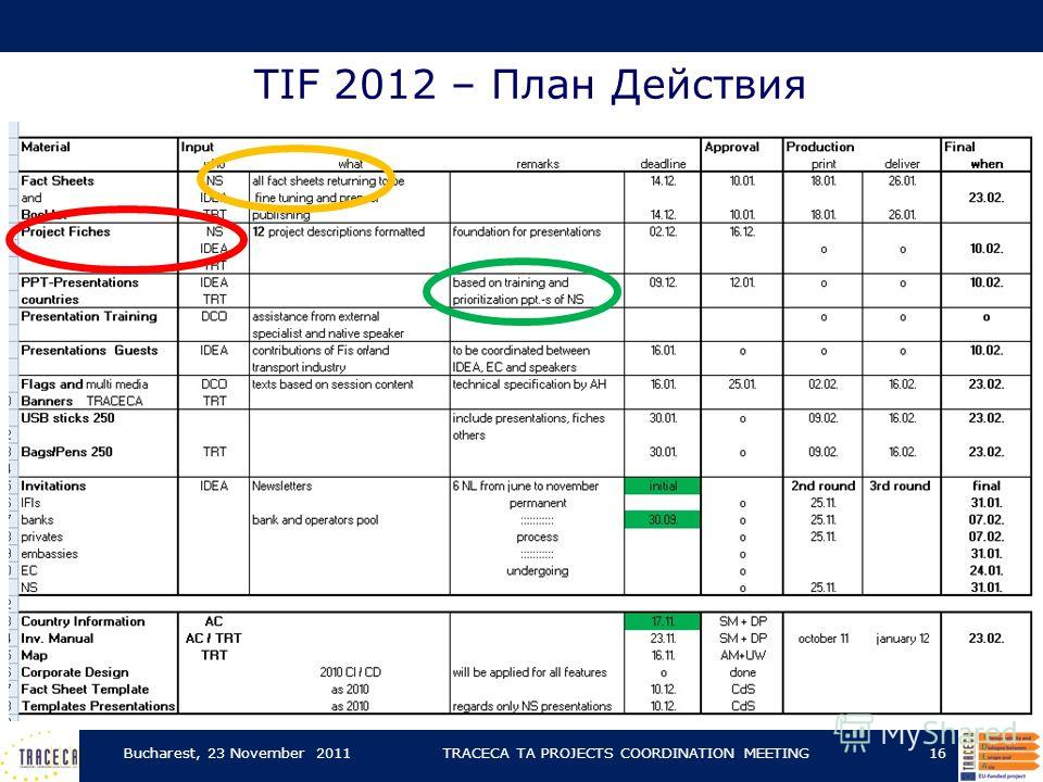 TIF 2012 – План Действия Bucharest, 23 November 2011TRACECA TA PROJECTS COORDINATION MEETING16