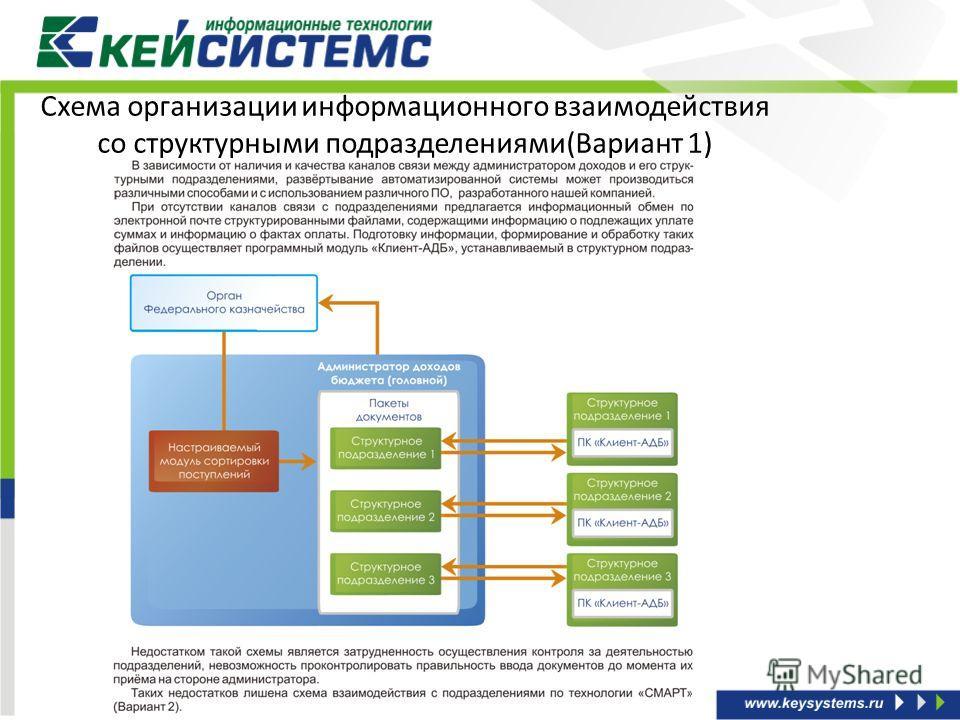 Схема организации информационного взаимодействия со структурными подразделениями(Вариант 1)